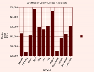 2012 Marion county median sales price by month