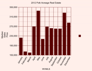2012 polk county median sales price by month