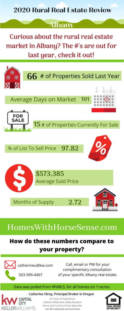 Albany Oregon rural real estate infograph 2020